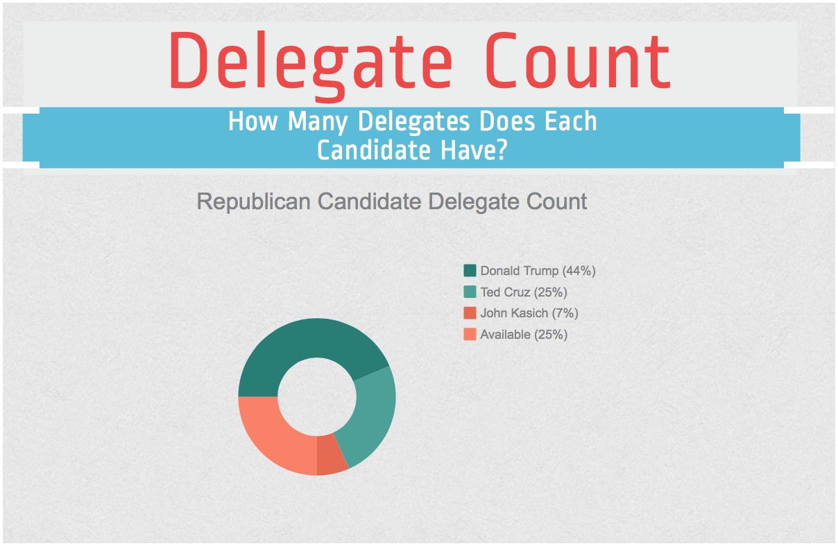 According to current delegate counts, Mr. Donald Trump, Republican presidential frontrunner, holds 996 pledged delegates;  Sen. Ted Cruz, Republican presidential candidate, holds 565; and Gov. John Kasich, Republican presidential candidate, holds 153. In order to win the nomination, one candidate has to receive the necessary majority of delegates, which is 1,237.