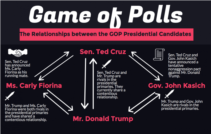 In+the+presidential+primaries%2C+the+candidates+have+woven+a+web+of+alliances+and+rivalries+between+each+other.+