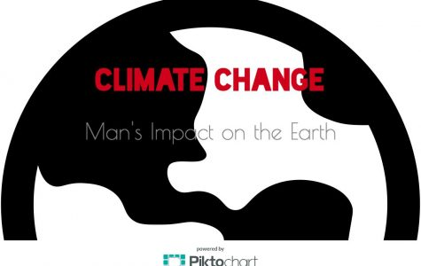 Climate change: Man's impact on the Earth