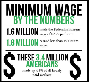 Weekly debate: Minimum wage