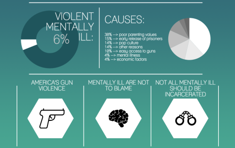 The myth behind mental illness: Why the mentally ill should not be blamed for America's gun violence