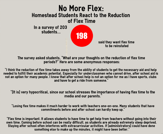 The graphic displays the results of the survey regarding flex time, including several anonymous quotes from the survey. Infographic by Anna Kreynin