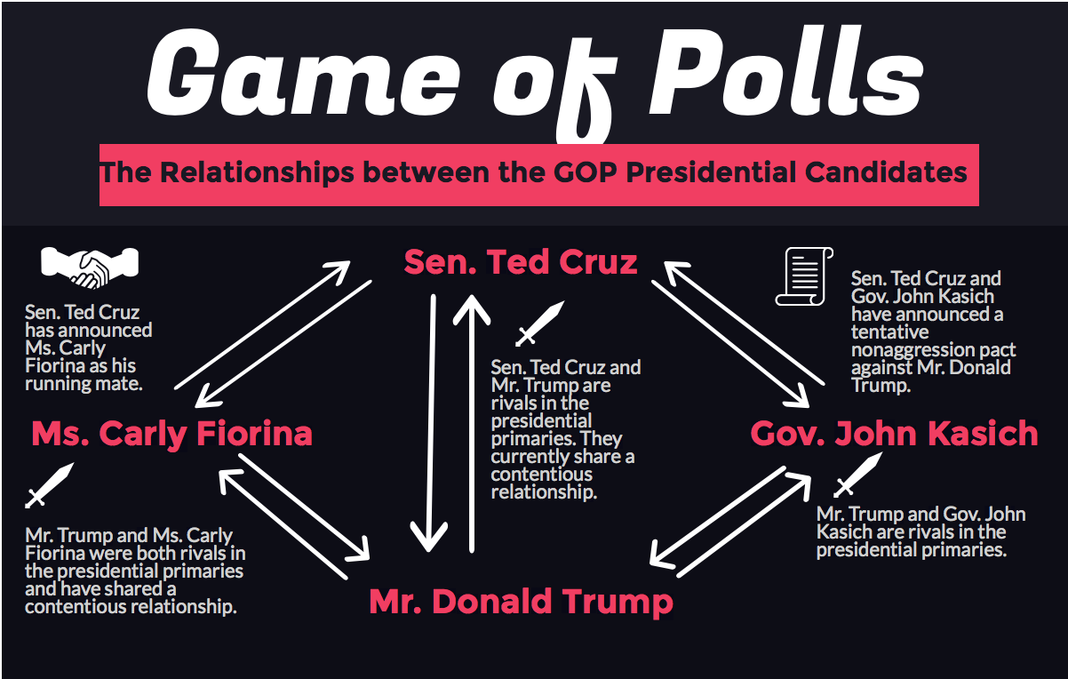 In the presidential primaries, the candidates have woven a web of alliances and rivalries between each other.