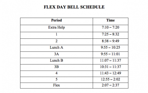 Flex Time reformed from past configurations