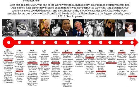 Big name deaths of 2016