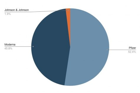 This pie chart illustrates the percent of vaccinations administered in Wisconsin by manufacturer as of March 26.