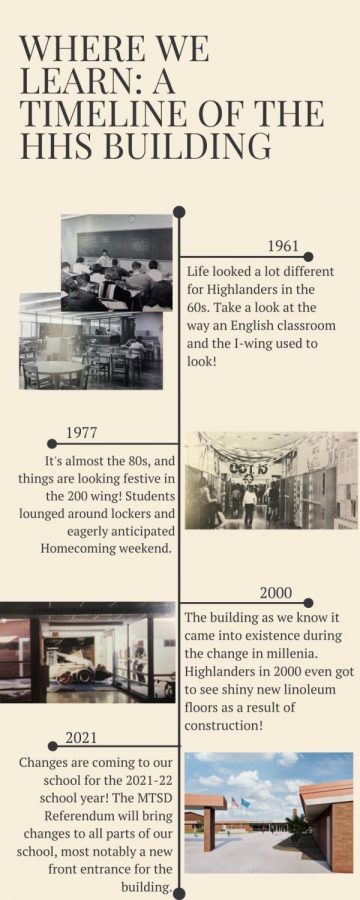 Here is a timeline of renovations at Homestead!